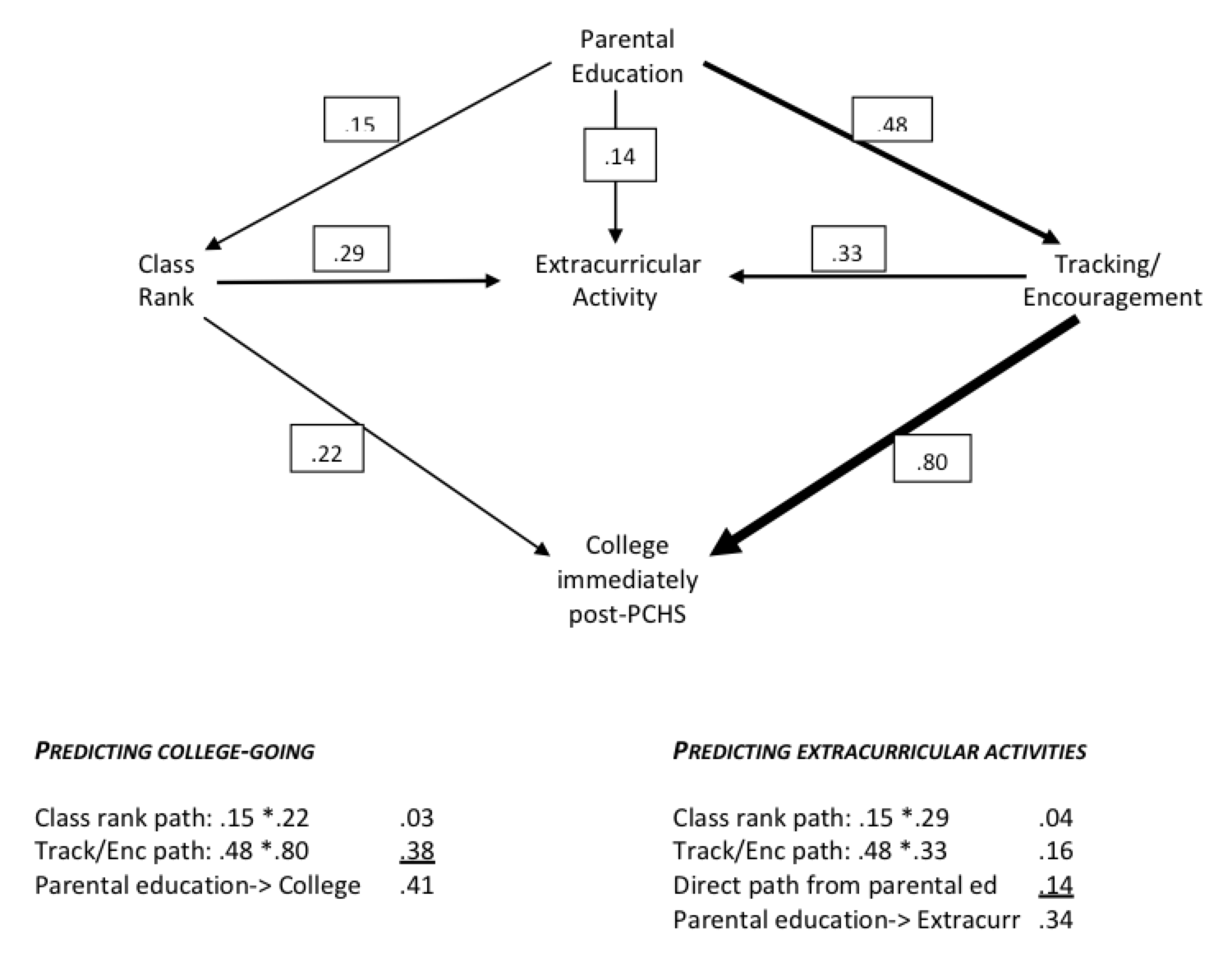 Research robert d putnam closely correlated with parental encouragement or high school tracking than was immediate college going a comparable path diagram predicting ultimate ccuart Images